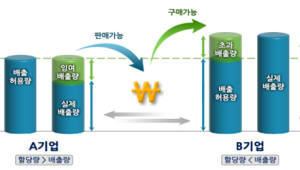 온실가스 배출권 상한가 톤당 4만1100원으로 상승...기업 리스크대응 부담 커졌다