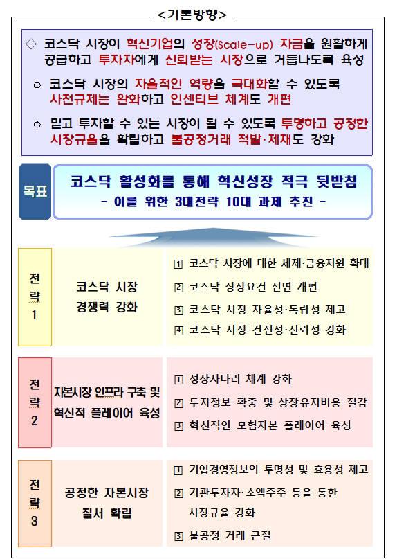 코스닥시장 중심 자본시장 혁신방안 <자료 제공:금융위원회>