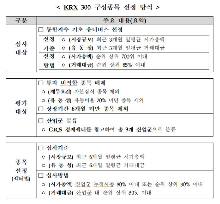 KRX300 구성종목 선정방식 <자료 제공:한국거래소(KRX)