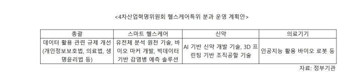 4차산업혁명위원회 헬스케어 특위 분과 운영 계획안