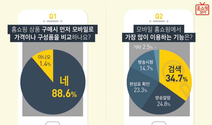 """홈쇼핑모아 """"10명 중 8명, 홈쇼핑도 가격 비교한다"""""""