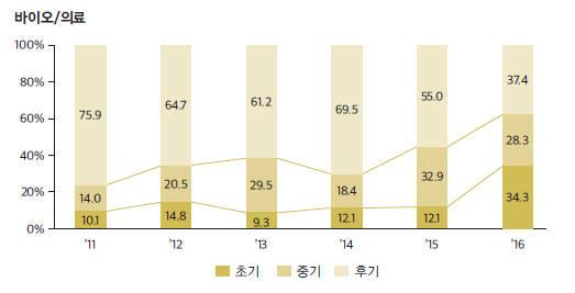 자료:한국벤처캐피탈협회