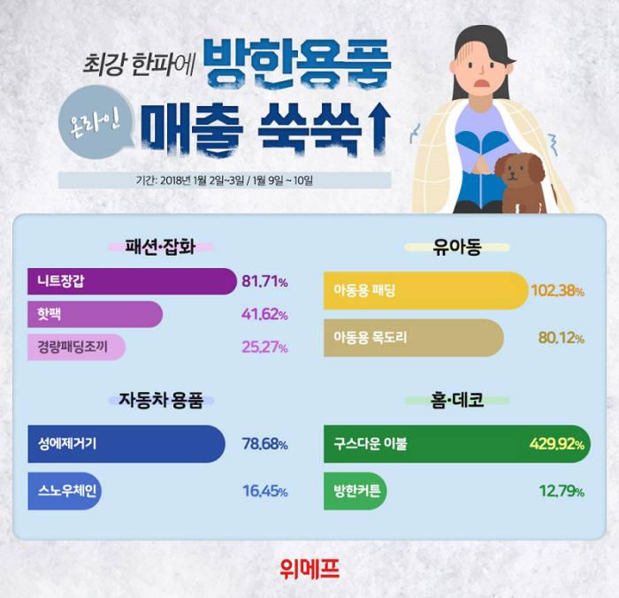 """위메프 """"최강 한파에 관련 용품 불티"""""""