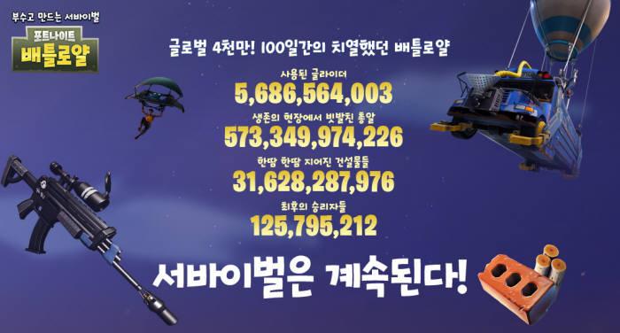 '포트나이트' 100일 만에 사용자 4천만명, 동접 175만명 돌파