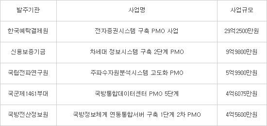 지난해 공공PMO, 양적 '성장' 질적 '미흡'…감리업계 신시장 자리매김
