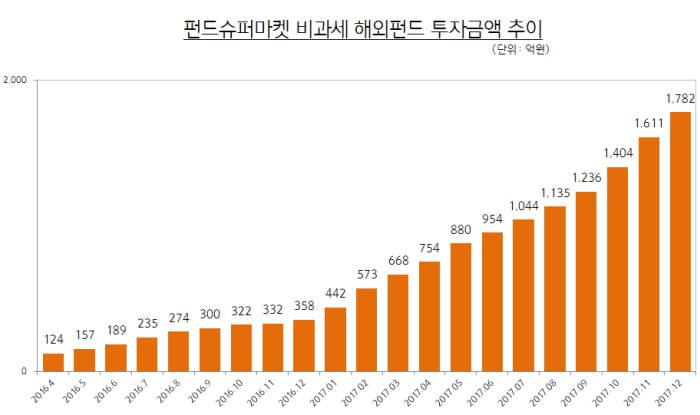 펀드슈퍼마켓 비과세 해외펀드 투자금액 추이 <자료:펀드온라인코리아>