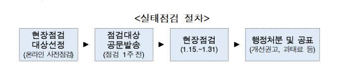 행안부, 공공기관 개인정보관리 실태 현장 점검 연 3회로 확대