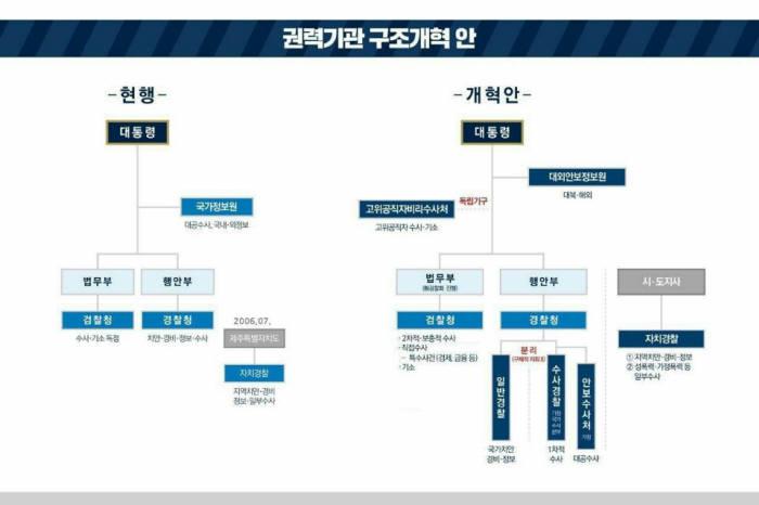 靑, 검찰·경찰·국정원 3대 권력기관 개혁 방안 발표…검경수사권 조정으로 권한 분산