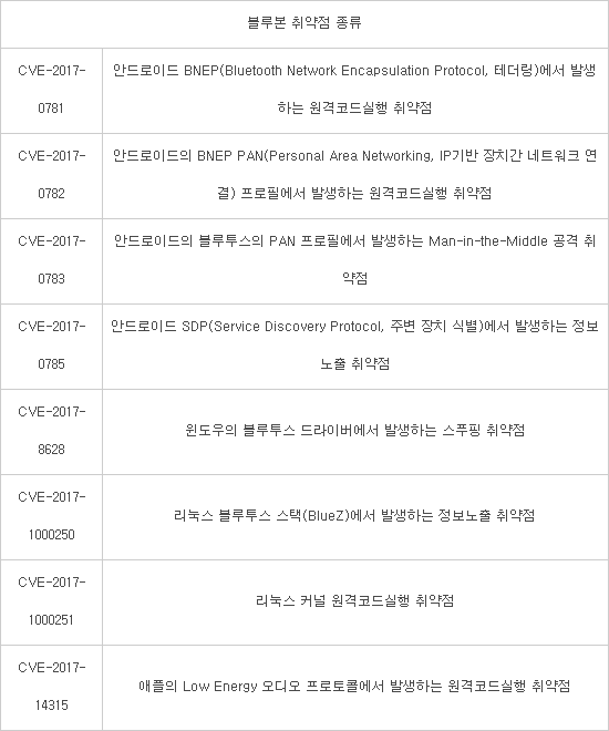 블루본 취약점 종류(출처: 한국인터넷진흥원(KISA) 보안공지)