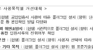 {htmlspecialchars(액티브X 사라진 연말정산간소화서비스, 내년엔 'EXE'도 없앤다)}