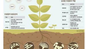 식물 생장 열쇠 '마이크로바이옴', 생태계 효용 가치↑