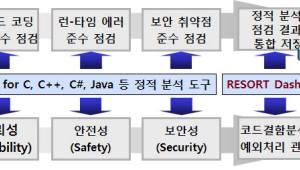 소스코드 특성 점검 도구 하나로 해결한다...소프트4소프트, 통합 정성분석 도구 출시