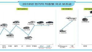 볼트EV 1200만원·아이오닉 1127만원...전기차 보조금 성능 따라 차등 지급