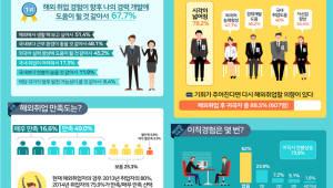 해외취업자 65.6% 만족...합리적 근무환경 이유로 꼽아