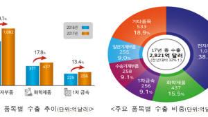 작년 소재부품 수출·무역흑자 사상 최대 '쌍끌이'