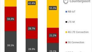 {htmlspecialchars(세계 IoT 가입 회선 절반은 중국이 차지)}