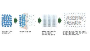 앤이엠, 냉난방기 에너지 효율 높여 주는 스마트 필터 개발