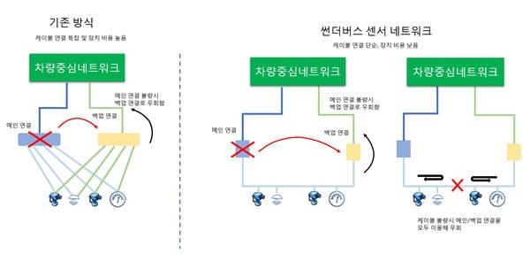 자율주행차에 필요한 안정적 네트워크 구축을 위해 기존의 기법을 사용할 경우(왼쪽) 케이블 연결이 복잡해지고 상대적으로 고가인 연결 장치를 추가해야 한다. 썬더버스 기술(오른쪽)은 단일 케이블을 통해 다양한 센서와 연결이 손쉽게 구현되, 간단한 백업 연결 장치를 추가해 장치나 케이블 불량시에도 끊임없는 연결을 유지해 준다.