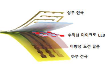 수직형 유연 마이크로 LED의 구조