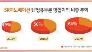 '딥체인지' SK이노베이션 또 최대실적 경신...지난해 영업익 3조 2343억원