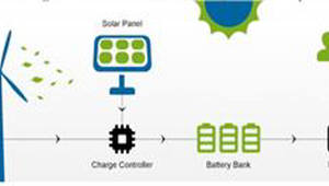 [주목할 우수 산업기술]ESS용 배터리 충방전 제어 기술