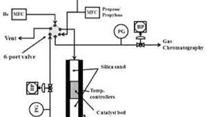 [주목할 우수 산업기술]다공성 니켈포스페이트 이용한 올레핀·파라핀 분리법