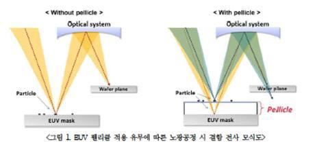 [주목할 우수 산업기술]'극자외선 노광 기술'
