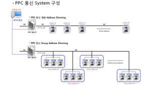 [주목할 우수 산업기술]저비용 고신뢰성 전력선 기반 LED 조명 제어 시스템