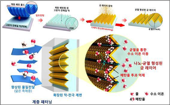 조용훈 교수팀이 개발한 직접메탄올 연료전지용막-전극 접합체