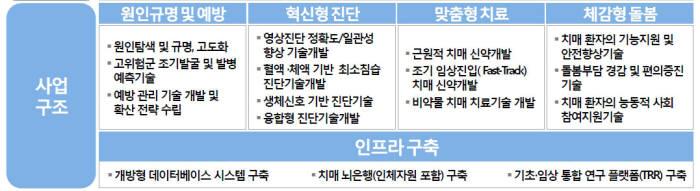치매연구개발 사업구조(자료: 보건복지부)