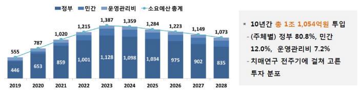 치매연구개발사업 예산(자료: 보건복지부)