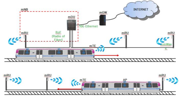 서울교통공사는 6월부터 지하철에서 MHN을 시범 서비스한다. MHN은 이동체 당 기가급 이상 속도를 낼 수 있다. 그러나 현재는 일정 구간을 다니는 지하철(기차)에 최적화돼 있다. 버스 등 광범위한 지역을 다니는 대중교통을 위해서는 업그레이드가 필요하다.