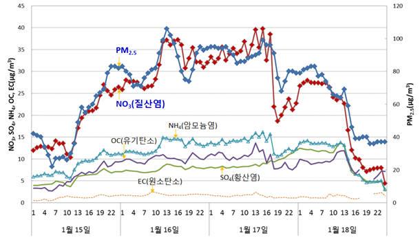 1월 15~18일 서울 미세먼지(PM2.5) 농도 추이. [자료:국립환경과학원]