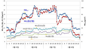 1월 고농도 미세먼지 중국보다 국내 영향 컸다