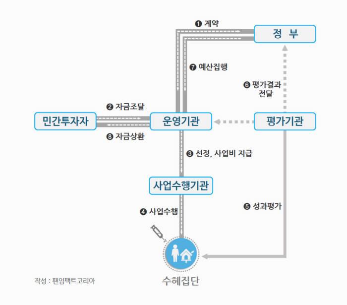 사회성과연계채권(SIB)운영구조 <출처:팬임팩트코리아>