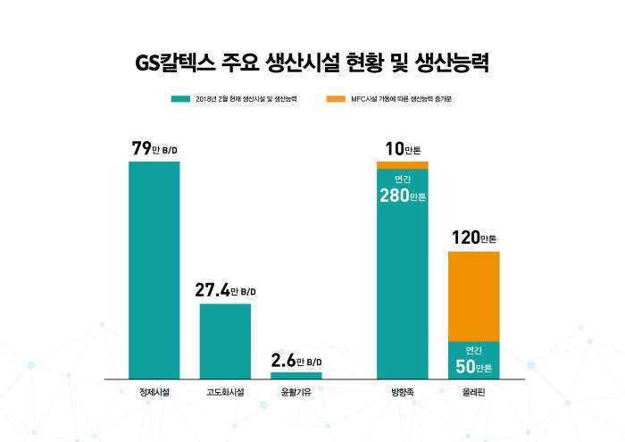 GS칼텍스 주요 생산시설 현황. [자료:GS칼텍스]