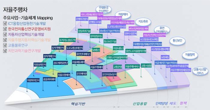 패키지형 연구개발 투자플랫폼 'R&D PIE' 기본모델 예시(자율주행차)