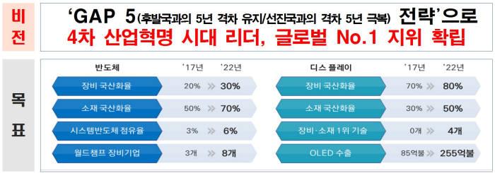 표. 산업부와 반도체 디스플레이 업계가 제시한 국산화 목표 전략 (자료=산업부)