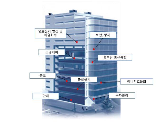 스마트빌딩 구조. 포스코ICT 제공
