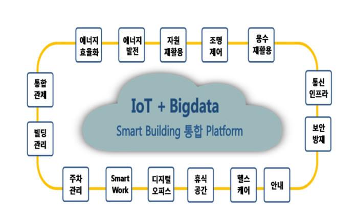 스마트빌딩 통합 플랫폼 모형도. 포스코ICT 제공