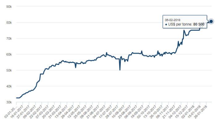 최근 코발트 가격 동향. 2월 6일 기준 톤당 8만500달러로 LME 상장 이후 최고가를 경신했다. <자료=LME>