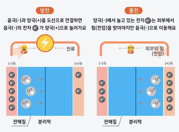 [대한민국 희망 프로젝트]<557>리튬이온 배터리 원리와 소재