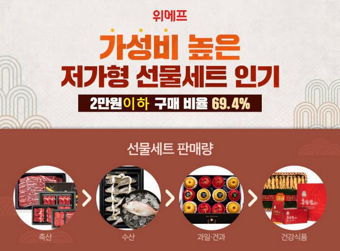 """위메프 """"2만원 이하 특가 명절 선물세트 인기"""""""