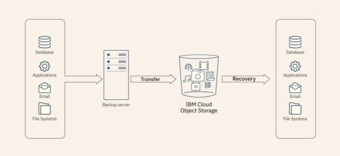 IBM 클라우드 오브젝트 스토리지.