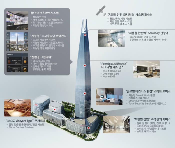 롯데월드타워 IT기술 소개 이미지. 롯데정보통신 제공