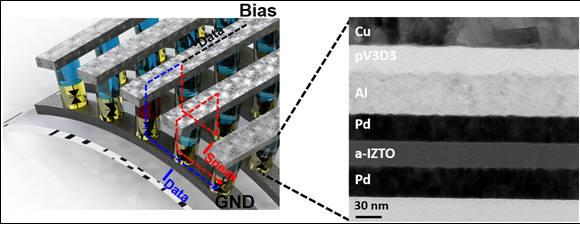 연구팀이 개발한 로직 인 메모리 회로 및 소자의 단면 고해상도 투과전자현미경 이미지.