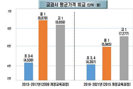 교과서 평균 가격 비교. 자료=교육부