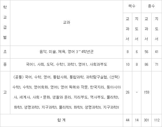 초·중·고교 새 검정교과서 최대 33% 인하...18개 출판사 모두 합의