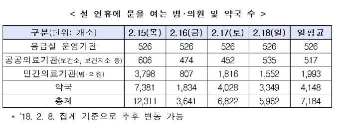 설 연휴 문을 여는 병의원, 약국(자료: 보건복지부)