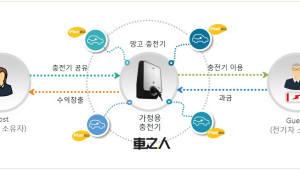 차지인, 전기차 충전 서비스 플랫폼 '망고' 해외 진출